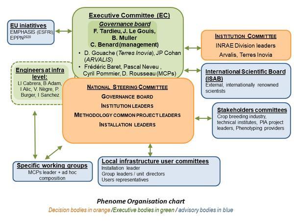 schema gouvernance2021